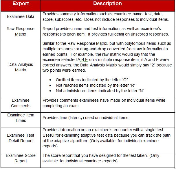 data export table