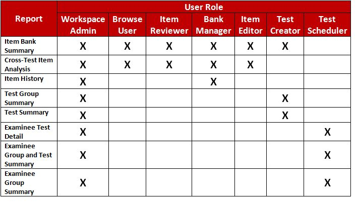 user role access for reports